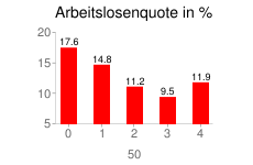 Arbeitslosenquote in Polonia in jahre 2005-2009 in %